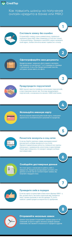 Помощь в получении кредита инфографика, помощь в получении кредита изображение